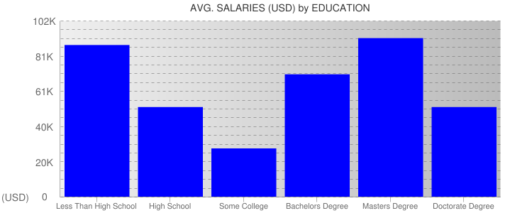 Average Salaryies By Education For Mississippi