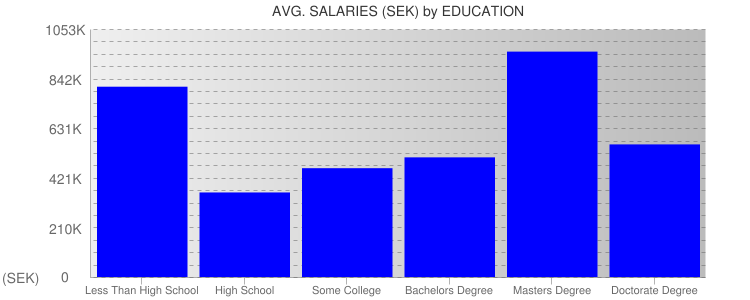 Average Salaryies By Education For Sweden