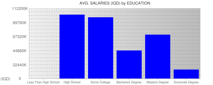 Average Salaryies By Education For Iraq