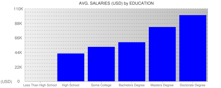 Average Salaryies By Education For Maine