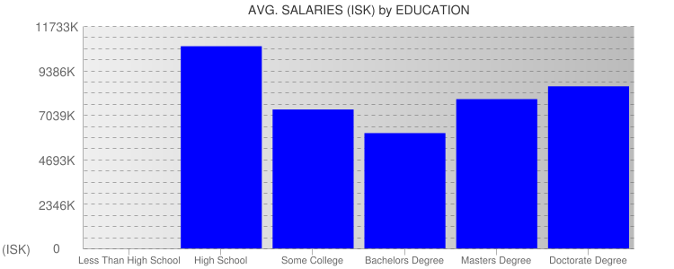 Average Salaryies By Education For Iceland