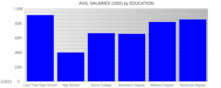 Average Salaryies By Education For New Jersey