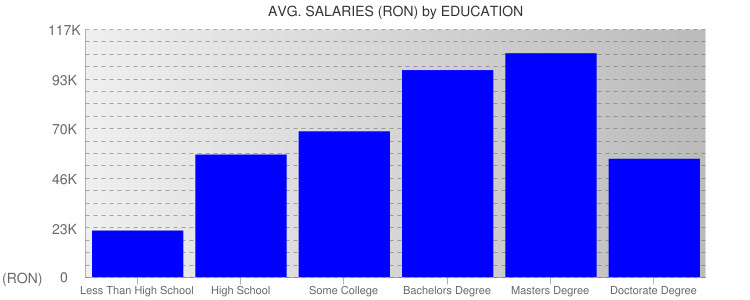 Average Salaryies By Education For Romania