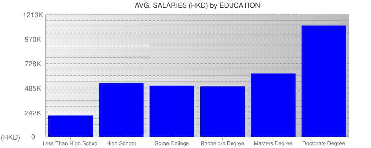 Average Salaryies By Education For Hong Kong
