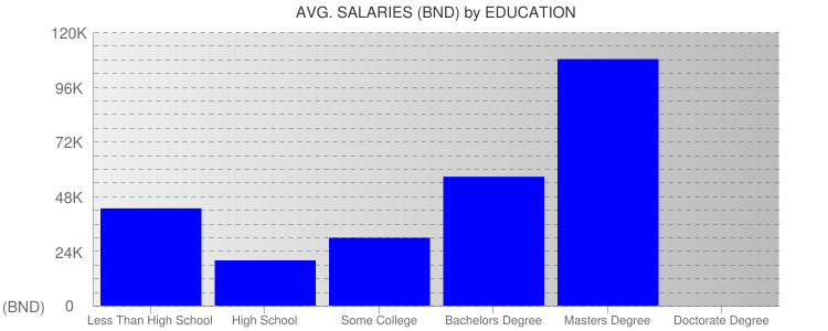 Average Salaryies By Education For Brunei