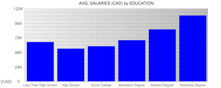 Average Salaryies By Education For Toronto