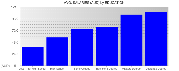 Average Salaryies By Education For Melbourne