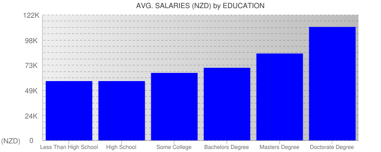 Average Salaryies By Education For New Zealand