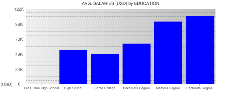 Average Salaryies By Education For Pittsburgh