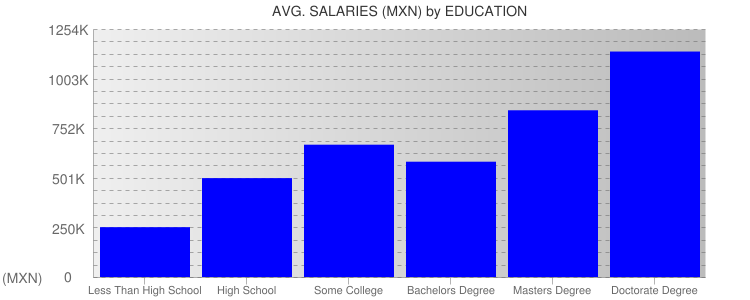 Average Salaryies By Education For Mexico