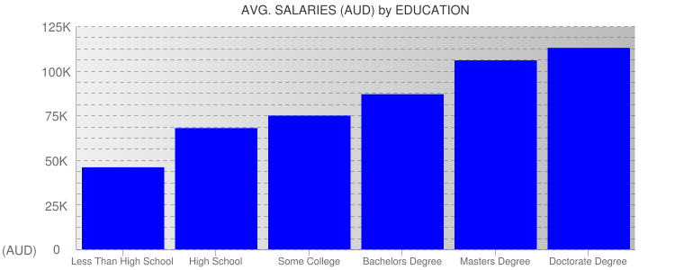 Average Salaryies By Education For Australia