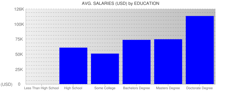 Average Salaryies By Education For Baltimore