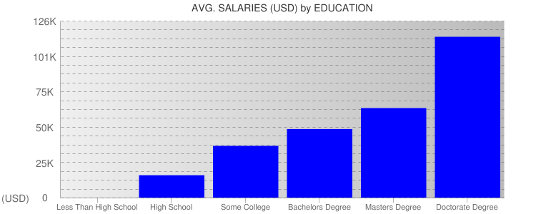 Average Salaryies By Education For Turks and Caicos Islands