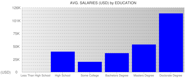 Average Salaryies By Education For Ecuador