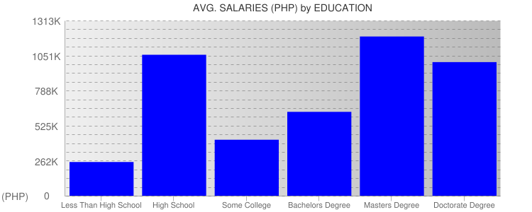 Average Salaryies By Education For Philippines