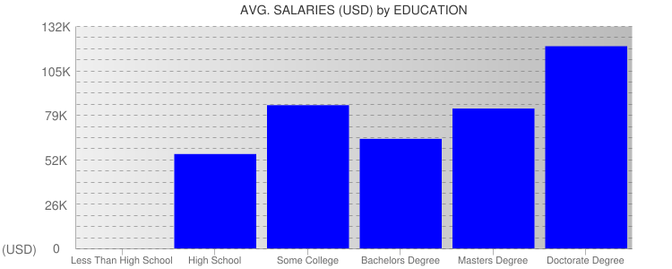 Average Salaryies By Education For Memphis