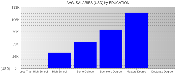 Average Salaryies By Education For Montana