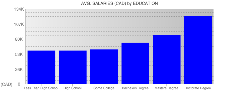 Average Salaryies By Education For Canada