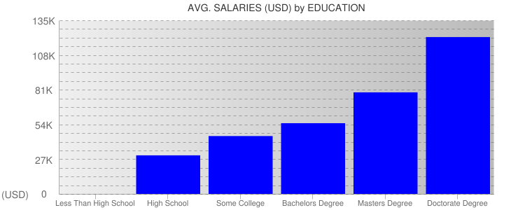 Average Salaryies By Education For Orlando