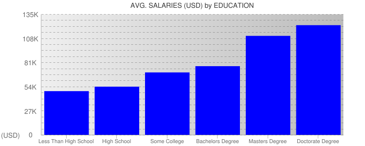 Average Salaryies By Education For Massachusetts