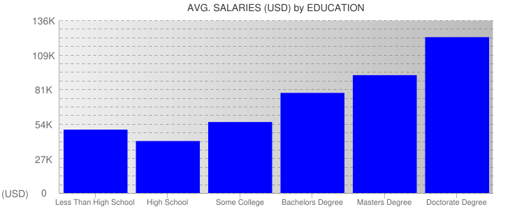 Average Salaryies By Education For North Carolina