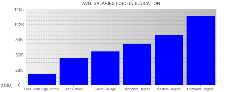 Average Salaryies By Education For Georgia