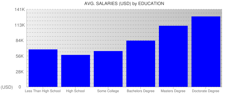 Average Salaryies By Education For Washington State