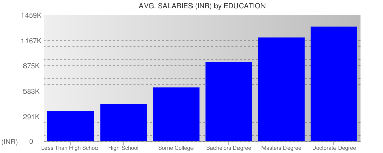 Average Salaryies By Education For India