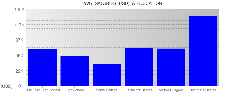 Average Salaryies By Education For San Antonio