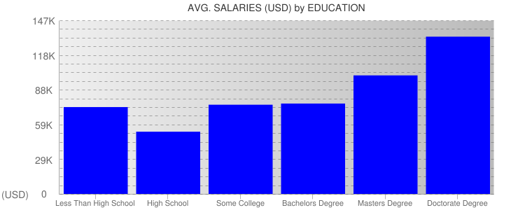 Average Salaryies By Education For New York City