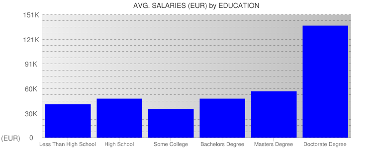 Average Salaryies By Education For Finland