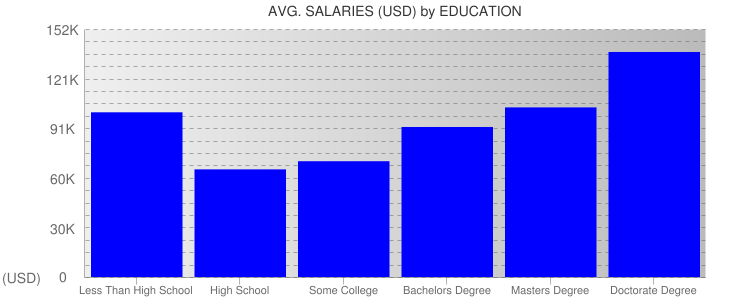 Average Salaryies By Education For Houston