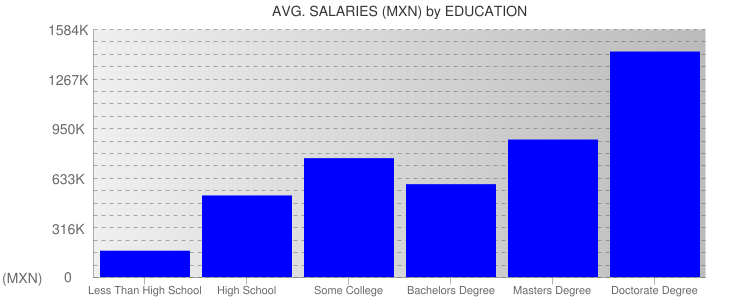 Average Salaryies By Education For Mexico City