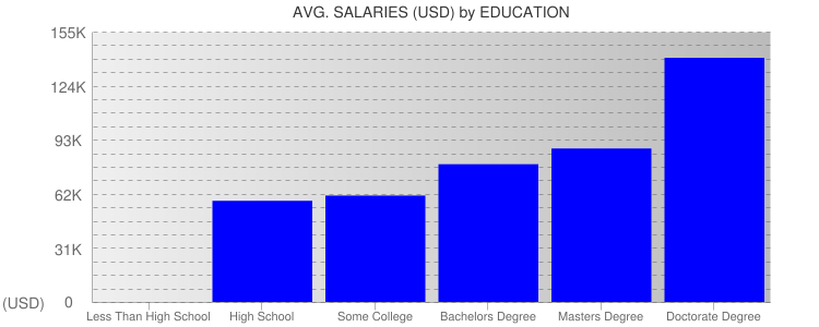 Average Salaryies By Education For Minnesota