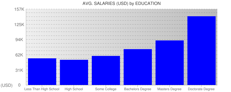 Average Salaryies By Education For United States