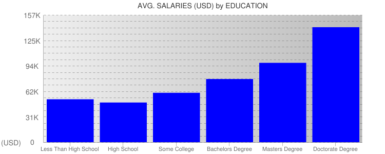 Average Salaryies By Education For Texas