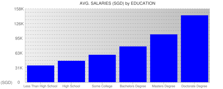 Average Salaryies By Education For Singapore
