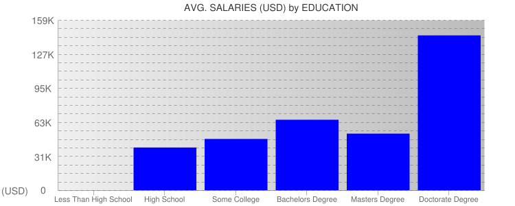 Average Salaryies By Education For Hawaii