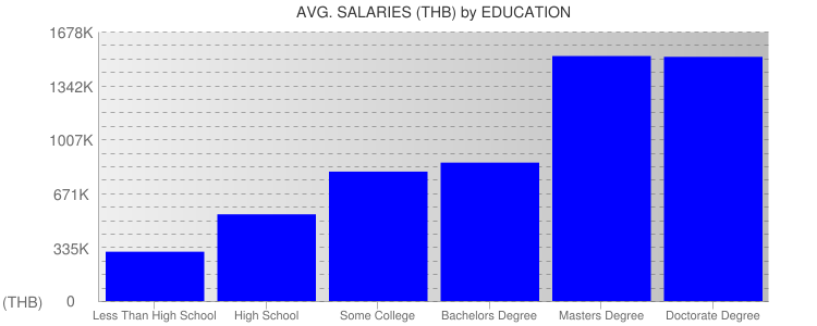 Average Salaryies By Education For Thailand