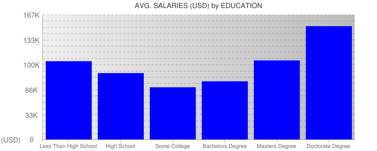Average Salaryies By Education For Washington DC