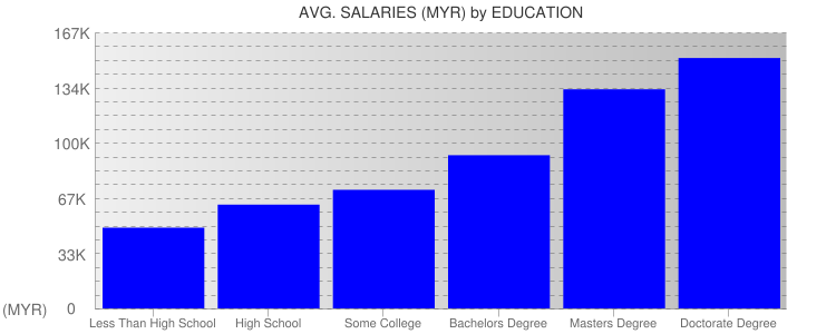 Average Salaryies By Education For Malaysia