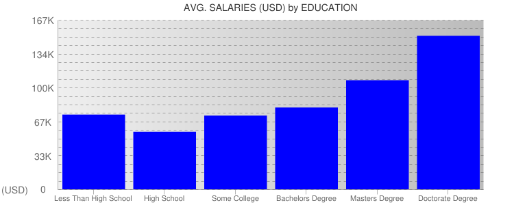 Average Salaryies By Education For New York State