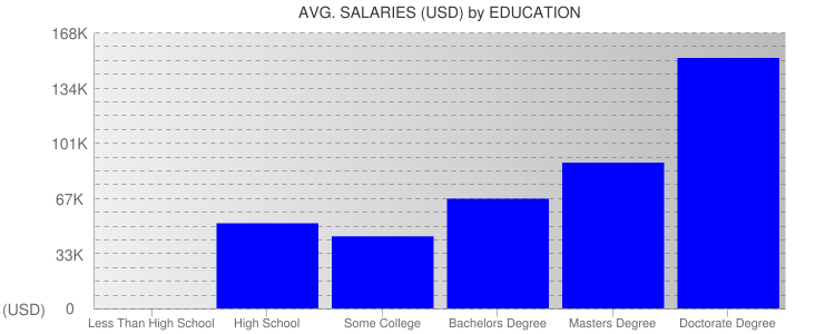Average Salaryies By Education For Virginia