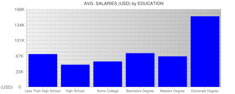 Average Salaryies By Education For New Mexico
