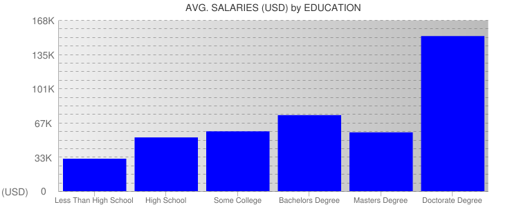 Average Salaryies By Education For Las Vegas