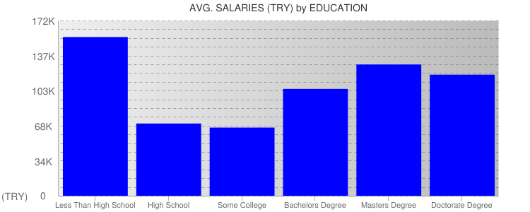 Average Salaryies By Education For Turkey