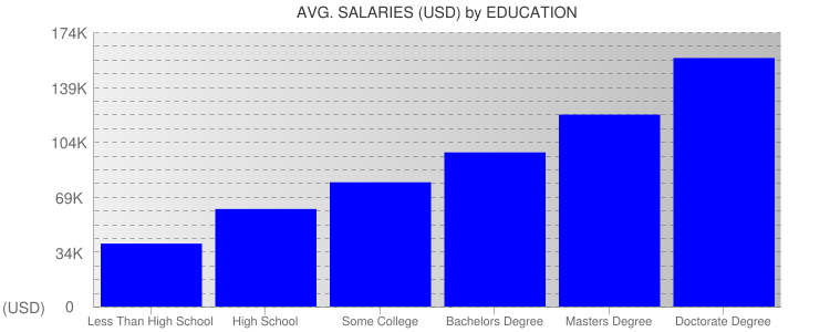 Average Salaryies By Education For San Francisco