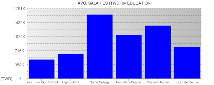 Average Salaryies By Education For Taiwan