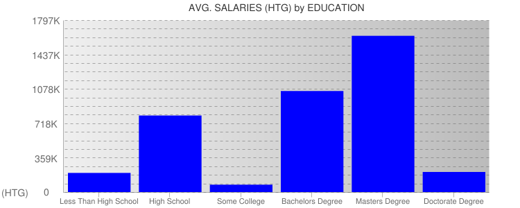 Average Salaryies By Education For Haiti