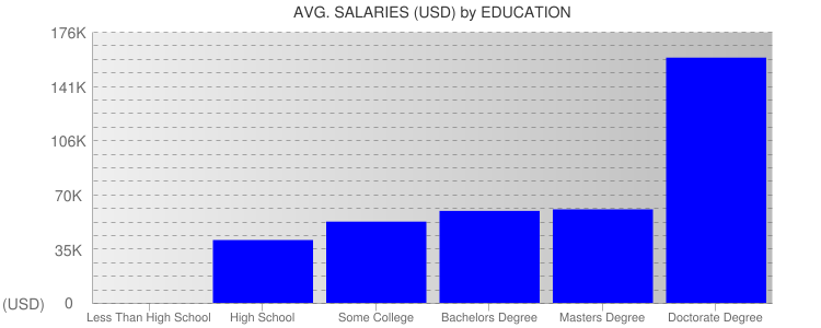 Average Salaryies By Education For South Carolina